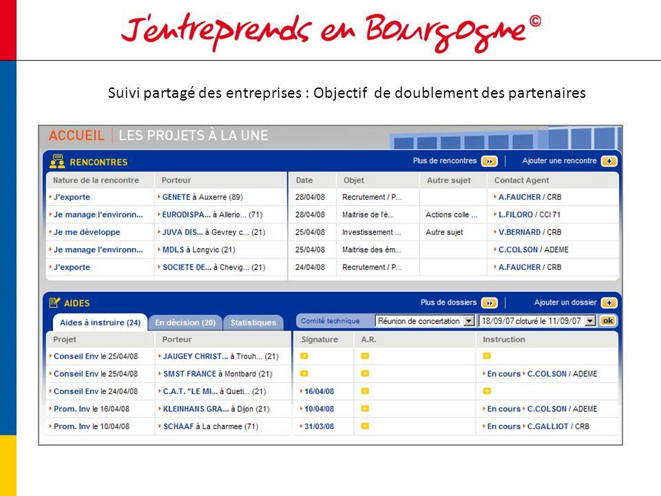 Suivi partagé des entreprises : Objectif de doublement des partenaires