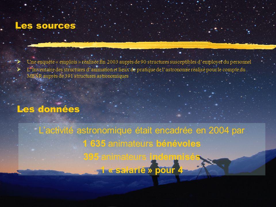 Les sources Une enquête « emplois » réalisée fin 2003 auprès de 90 structures susceptibles demployer du personnel LInventaire des structures danimatio