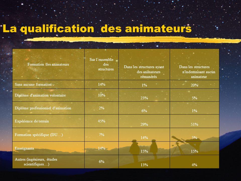 La qualification des animateurs Formation des animateurs Sur lensemble des structures Dans les structures ayant des animateurs rémunérés Dans les structures n indemnisant aucun animateur Sans aucune formation14% 1%20% Diplôme d animation volontaire10% 23%5% Diplôme professionnel d animation2% 6%1% Expérience de terrain45% 29%51% Formation spécifique (DU…)7% 14%5% Enseignants14% 15% Autres (ingénieurs, études scientifiques…) 6% 13%4%