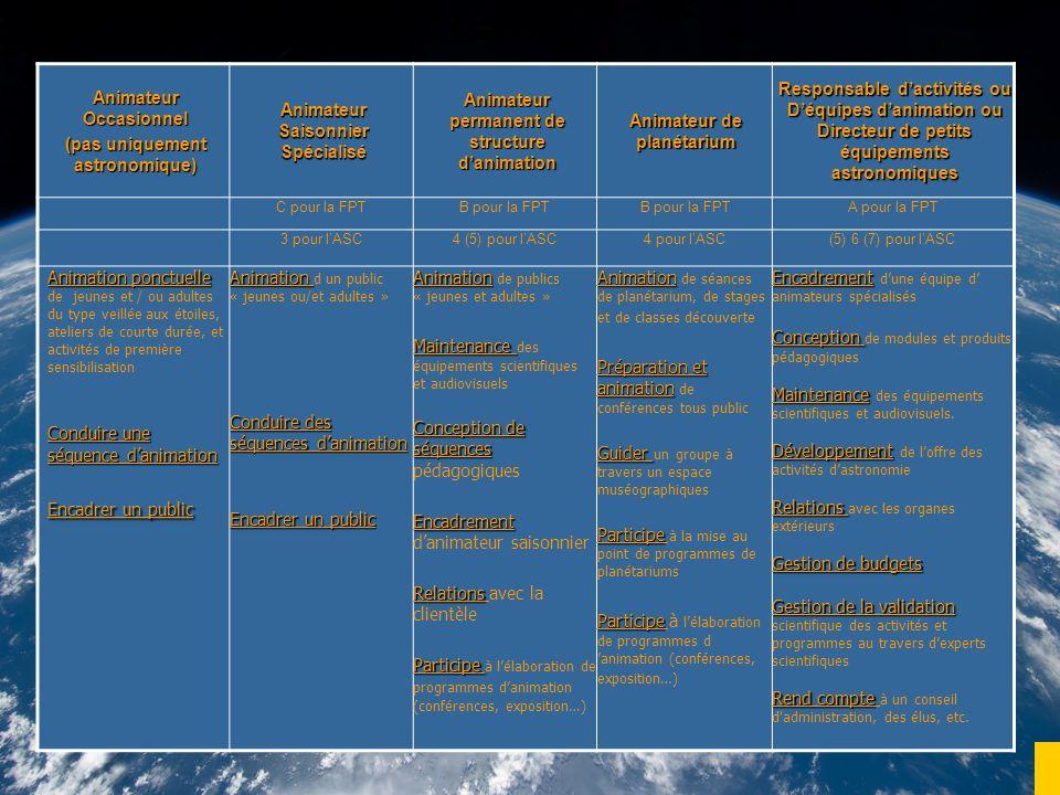 Animateur Occasionnel (pas uniquement astronomique) Animateur Saisonnier Spécialisé Animateur permanent de structure danimation Animateur de planétarium Responsable dactivités ou Déquipes danimation ou Directeur de petits équipements astronomiques C pour la FPTB pour la FPT A pour la FPT 3 pour lASC4 (5) pour lASC4 pour lASC(5) 6 (7) pour lASC Animation ponctuelle Animation ponctuelle de jeunes et / ou adultes du type veillée aux étoiles, ateliers de courte durée, et activités de première sensibilisation Conduire une séquence danimation Encadrer un public Animation Animation d un public « jeunes ou/et adultes » Conduire des séquences danimation Encadrer un public Animation Animation de publics « jeunes et adultes » Maintenance Maintenance des équipements scientifiques et audiovisuels Conception de séquences Conception de séquences pédagogiques Encadrement Encadrement danimateur saisonnier Relations Relations avec la clientèle Participe Participe à lélaboration de programmes danimation (conférences, exposition…) Animation Animation de séances de planétarium, de stages et de classes découverte Préparation et animation Préparation et animation de conférences tous public Guider Guider un groupe à travers un espace muséographiques Participe Participe à la mise au point de programmes de planétariums Participe Participe à lélaboration de programmes d animation (conférences, exposition…) Encadrement Encadrement dune équipe d animateurs spécialisés Conception Conception de modules et produits pédagogiques Maintenance Maintenance des équipements scientifiques et audiovisuels.