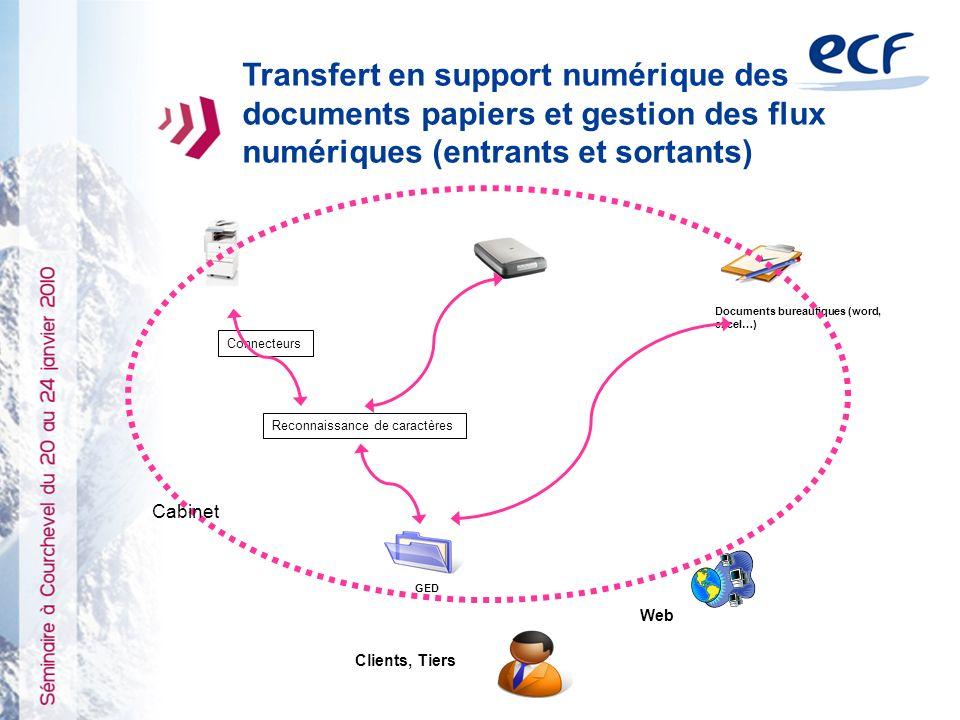 Transfert en support numérique des documents papiers et gestion des flux numériques (entrants et sortants) Documents bureautiques (word, excel…) Reconnaissance de caractères Connecteurs GED Web Clients, Tiers Cabinet