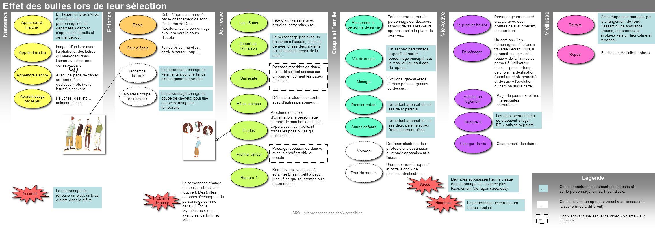 SI28 - Arborescence des choix possibles Décor Personnage Interactivité Cas particulier de certaines bulles Fin du jeu Introduction Scénario Bulles choix de vie Fond qui défile Personnage qui avance Lors du lancement du jeu, une graine volle et atterrit sur le sol à partir de laquelle un arbre pousse, grandit, se déploie : -Lorsque lutilisateur passe la souris sur une branche, celle-ci se déploie et offre un des choix du menu (ie jouer une partie, quitter le jeu, etc…) -Si le joueur ne clique sur rien, la scène dintro ne reste pas pour autant inerte, larbre évolue suivant les quatre saisons Printemps, Eté, Automne, Hiver.