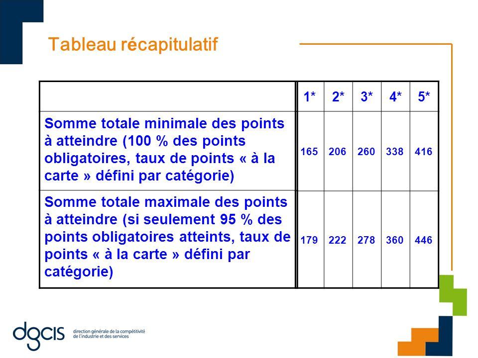 Tableau r é capitulatif Somme totale minimale des points à atteindre (100 % des points obligatoires, taux de points « à la carte » défini par catégori