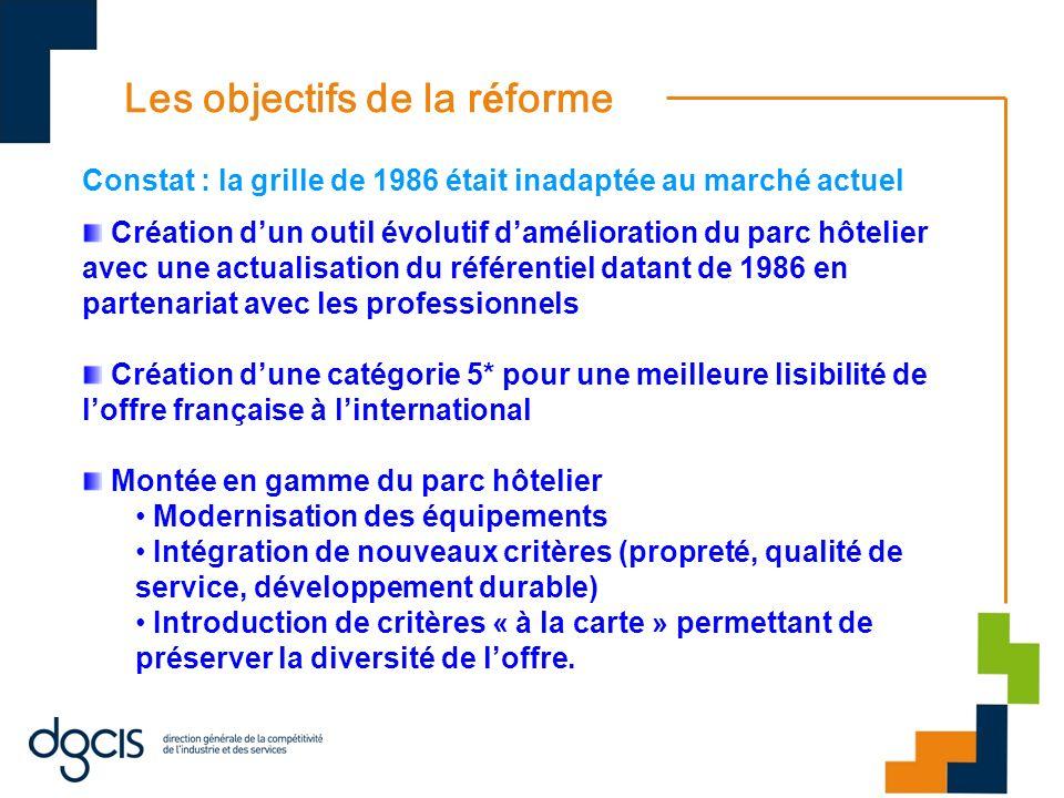 Les objectifs de la r é forme Constat : la grille de 1986 était inadaptée au marché actuel Création dun outil évolutif damélioration du parc hôtelier
