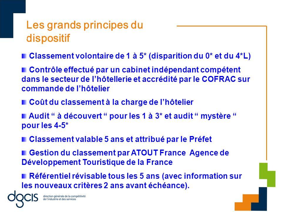 Les grands principes du dispositif Classement volontaire de 1 à 5* (disparition du 0* et du 4*L) Contrôle effectué par un cabinet indépendant compéten