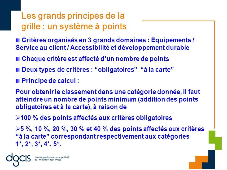 Les grands principes de la grille : un syst è me à points Critères organisés en 3 grands domaines : Equipements / Service au client / Accessibilité et