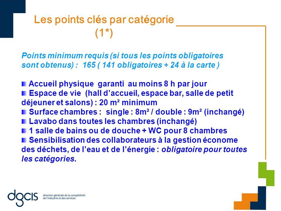 Les points cl é s par cat é gorie (1*) Points minimum requis (si tous les points obligatoires sont obtenus) : 165 ( 141 obligatoires + 24 à la carte )