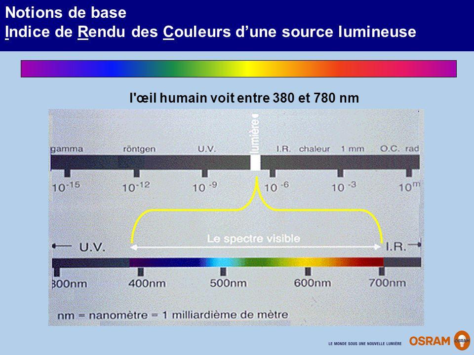 Notions de base Indice de Rendu des Couleurs dune source lumineuse l'œil humain voit entre 380 et 780 nm