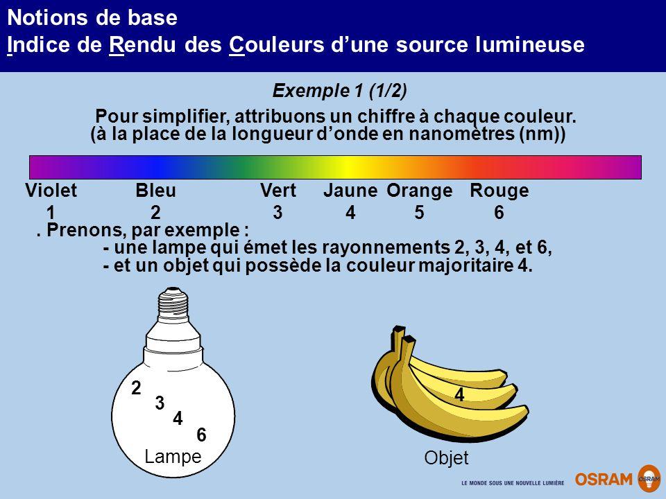 Notions de base Indice de Rendu des Couleurs dune source lumineuse Pour simplifier, attribuons un chiffre à chaque couleur. (à la place de la longueur