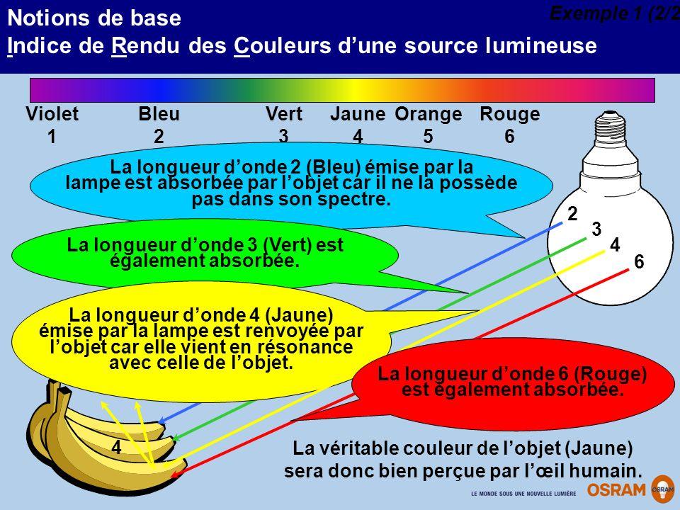 Notions de base Indice de Rendu des Couleurs dune source lumineuse 4 Vert 3 Bleu 2 Jaune 4 Violet 1 Orange 5 Rouge 6 2 3 4 6 La longueur donde 2 (Bleu