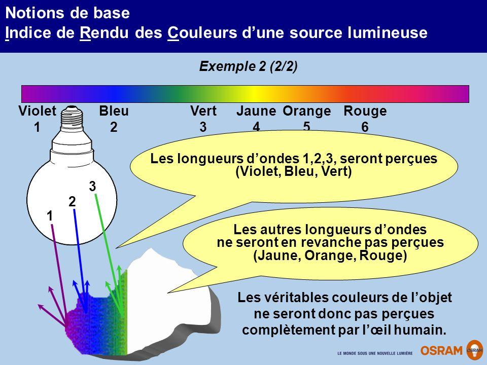 Notions de base Indice de Rendu des Couleurs dune source lumineuse Vert 3 Bleu 2 Jaune 4 Violet 1 Orange 5 Rouge 6 1 2 3 Les longueurs dondes 1,2,3, s