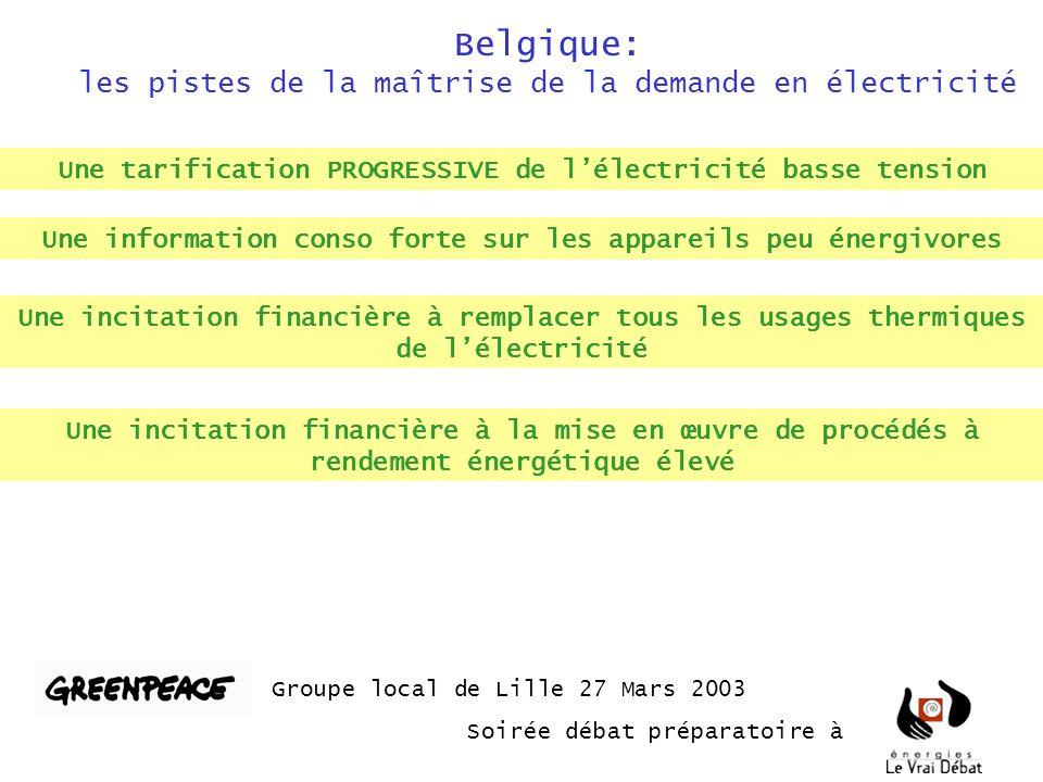 Belgique: les pistes de la maîtrise de la demande en électricité Groupe local de Lille 27 Mars 2003 Soirée débat préparatoire à Une tarification PROGRESSIVE de lélectricité basse tension Une information conso forte sur les appareils peu énergivores Une incitation financière à remplacer tous les usages thermiques de lélectricité Une incitation financière à la mise en œuvre de procédés à rendement énergétique élevé