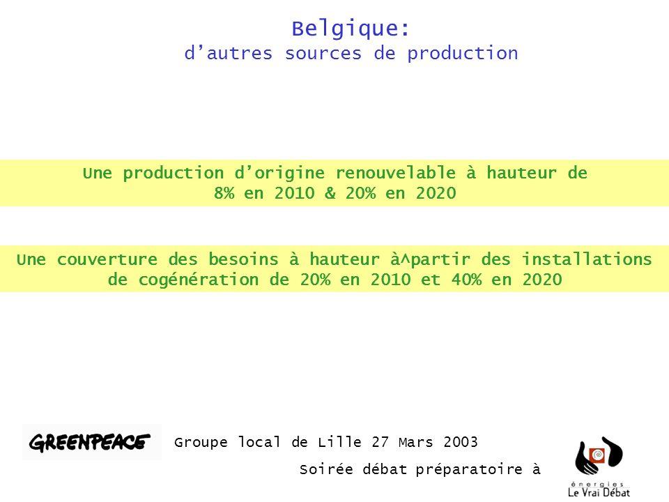Belgique: dautres sources de production Groupe local de Lille 27 Mars 2003 Soirée débat préparatoire à Une couverture des besoins à hauteur à^partir des installations de cogénération de 20% en 2010 et 40% en 2020 Une production dorigine renouvelable à hauteur de 8% en 2010 & 20% en 2020