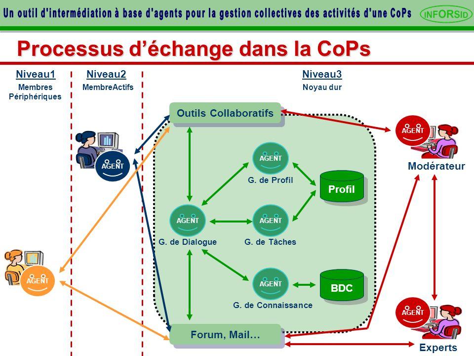 Processus déchange dans la CoPs Membres Périphériques MembreActifs Niveau1 Noyau dur Niveau2Niveau3 Experts Modérateur Profil BDC Outils Collaboratifs Forum, Mail… AGENT G.