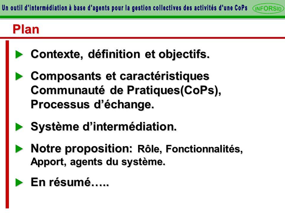 Plan Contexte, définition et objectifs. Contexte, définition et objectifs. Composants et caractéristiques Communauté de Pratiques(CoPs), Processus déc