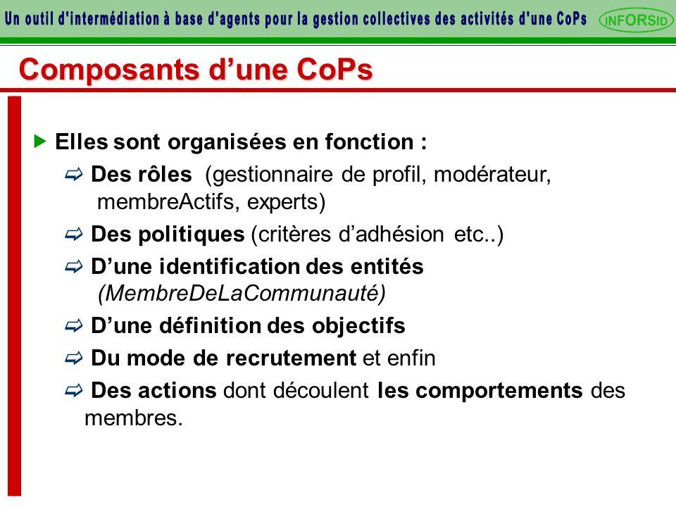 Composants dune CoPs Elles sont organisées en fonction : Des rôles (gestionnaire de profil, modérateur, membreActifs, experts) Des politiques (critère