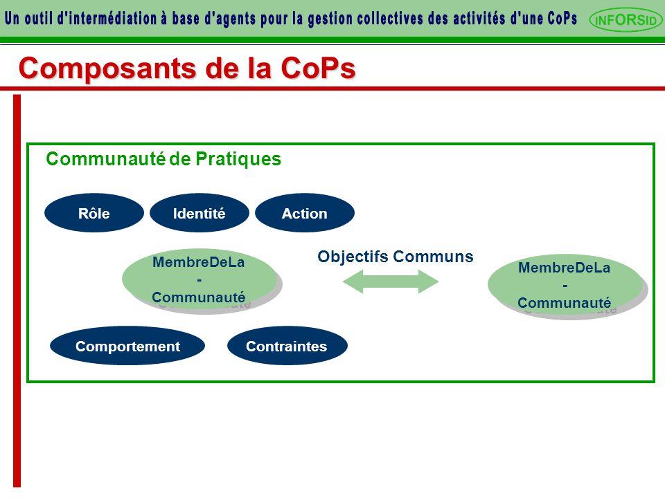 Composants de la CoPs MembreDeLa - Communauté MembreDeLa - Communauté ActionIdentité Contraintes Rôle Comportement Objectifs Communs Communauté de Pratiques MembreDeLa - Communauté MembreDeLa - Communauté
