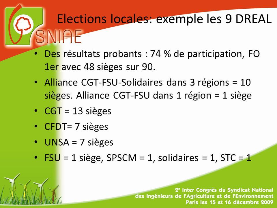 Elections locales: exemple les 9 DREAL Des résultats probants : 74 % de participation, FO 1er avec 48 sièges sur 90.