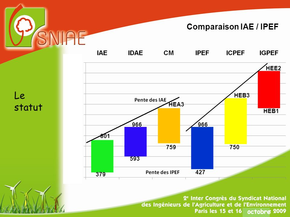 octobre Comparaison IAE / IPEF HEE2 801 759 966 HEA3 966 HEB3 HEB1 750 427 593 379 Le statut