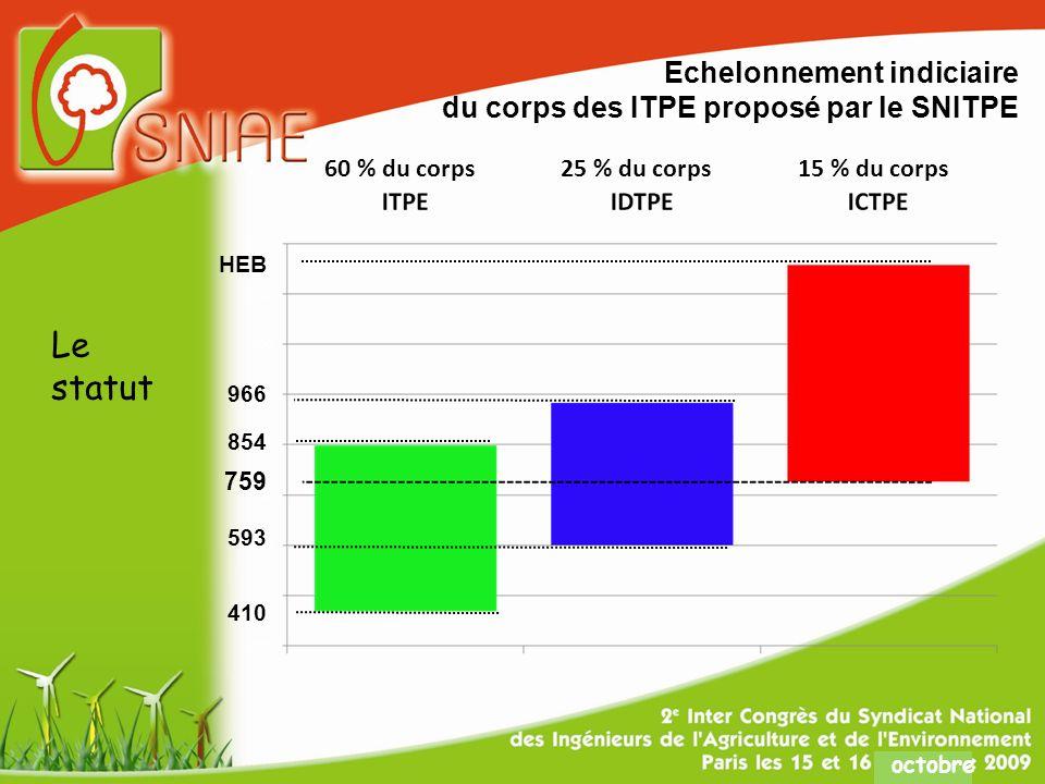 octobre HEB 966 854 759 593 410 Echelonnement indiciaire du corps des ITPE proposé par le SNITPE 60 % du corps15 % du corps25 % du corps Le statut