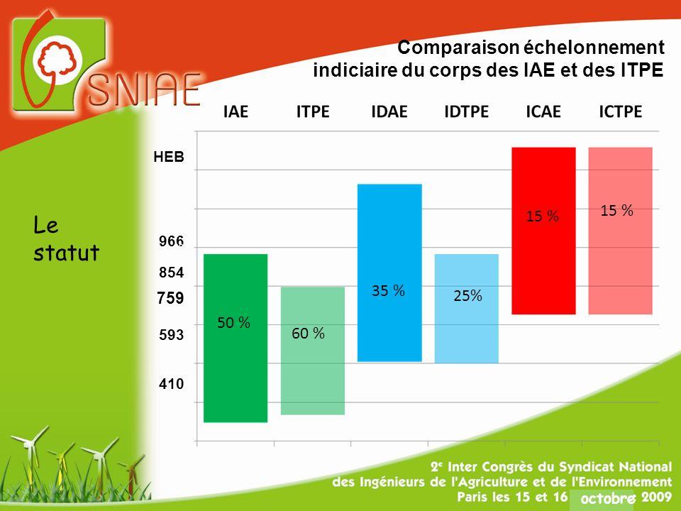 octobre HEB 966 854 759 593 410 Comparaison échelonnement indiciaire du corps des IAE et des ITPE Le statut 50 % 60 % 35 % 25% 15 %