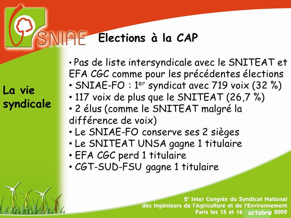 octobre Elections à la CAP Pas de liste intersyndicale avec le SNITEAT et EFA CGC comme pour les précédentes élections SNIAE-FO : 1 er syndicat avec 719 voix (32 %) 117 voix de plus que le SNITEAT (26,7 %) 2 élus (comme le SNITEAT malgré la différence de voix) Le SNIAE-FO conserve ses 2 sièges Le SNITEAT UNSA gagne 1 titulaire EFA CGC perd 1 titulaire CGT-SUD-FSU gagne 1 titulaire La vie syndicale