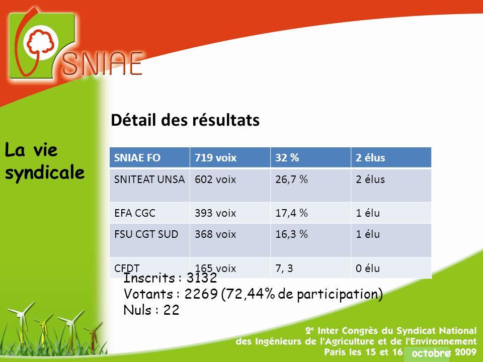 octobre Détail des résultats SNIAE FO719 voix32 %2 élus SNITEAT UNSA602 voix26,7 %2 élus EFA CGC393 voix17,4 %1 élu FSU CGT SUD368 voix16,3 %1 élu CFDT165 voix7, 30 élu Inscrits : 3132 Votants : 2269 (72,44% de participation) Nuls : 22 La vie syndicale