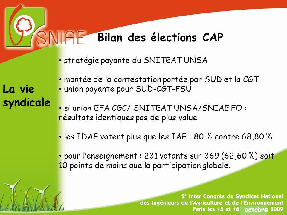 octobre Bilan des élections CAP stratégie payante du SNITEAT UNSA montée de la contestation portée par SUD et la CGT union payante pour SUD-CGT-FSU si union EFA CGC/ SNITEAT UNSA/SNIAE FO : résultats identiques pas de plus value les IDAE votent plus que les IAE : 80 % contre 68,80 % pour lenseignement : 231 votants sur 369 (62,60 %) soit 10 points de moins que la participation globale.