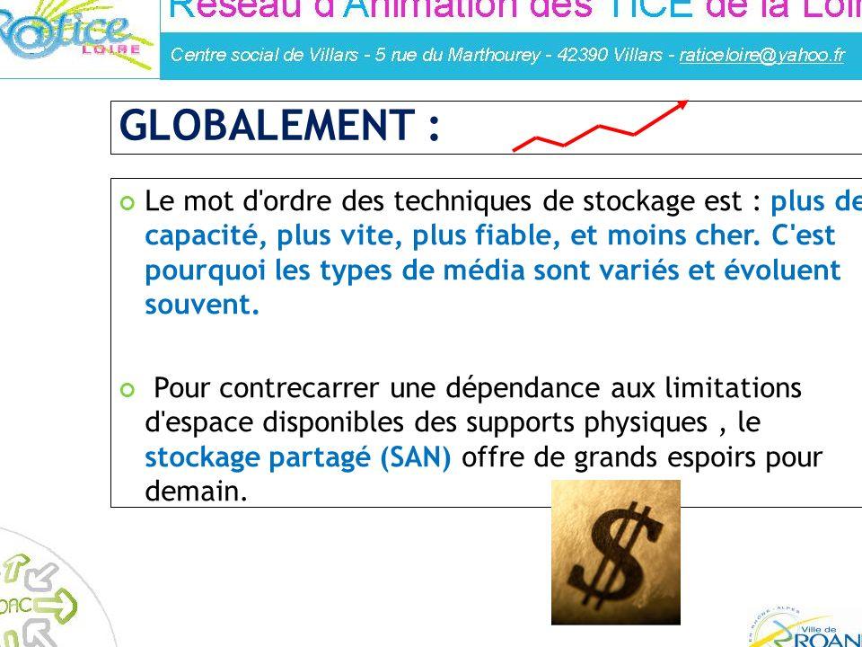 Réalisé par : Franck Guigues – Animateur à la médiahèque de Roanne GLOBALEMENT : Le mot d'ordre des techniques de stockage est : plus de capacité, plu