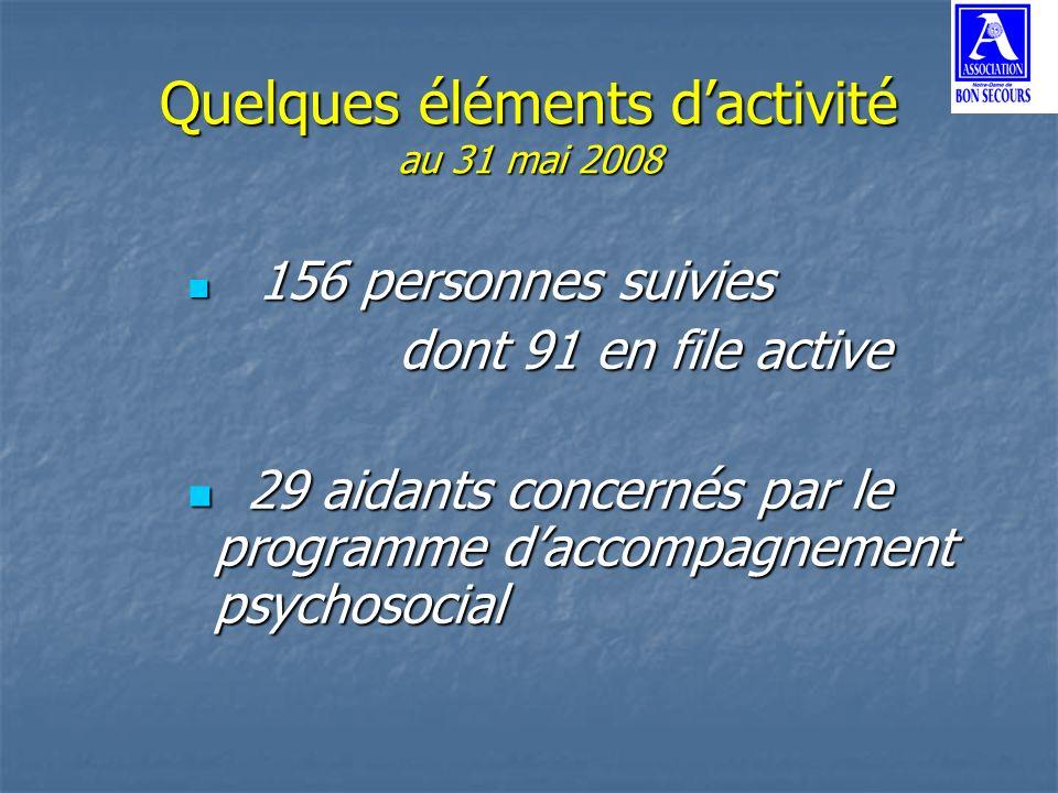Quelques éléments dactivité au 31 mai 2008 156 personnes suivies 156 personnes suivies dont 91 en file active 29 aidants concernés par le programme da