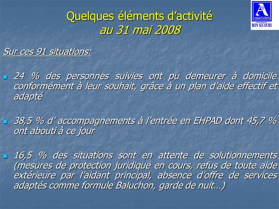 Quelques éléments dactivité au 31 mai 2008 Sur ces 91 situations: 24 % des personnes suivies ont pu demeurer à domicile conformément à leur souhait, g