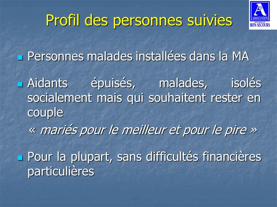 Profil des personnes suivies Personnes malades installées dans la MA Personnes malades installées dans la MA Aidants épuisés, malades, isolés socialem