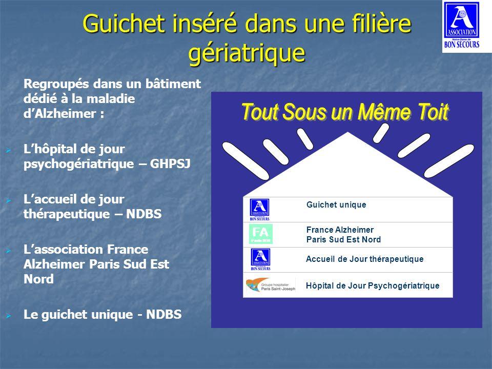 Guichet inséré dans une filière gériatrique Regroupés dans un bâtiment dédié à la maladie dAlzheimer : Lhôpital de jour psychogériatrique – GHPSJ Lacc