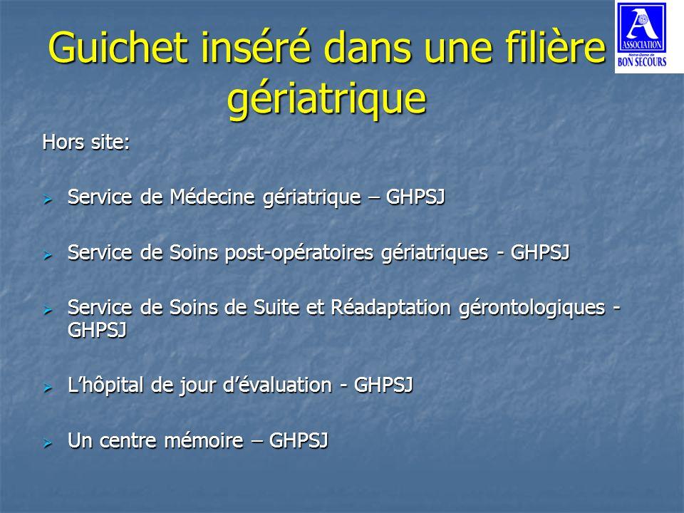 Hors site: Service de Médecine gériatrique – GHPSJ Service de Médecine gériatrique – GHPSJ Service de Soins post-opératoires gériatriques - GHPSJ Serv
