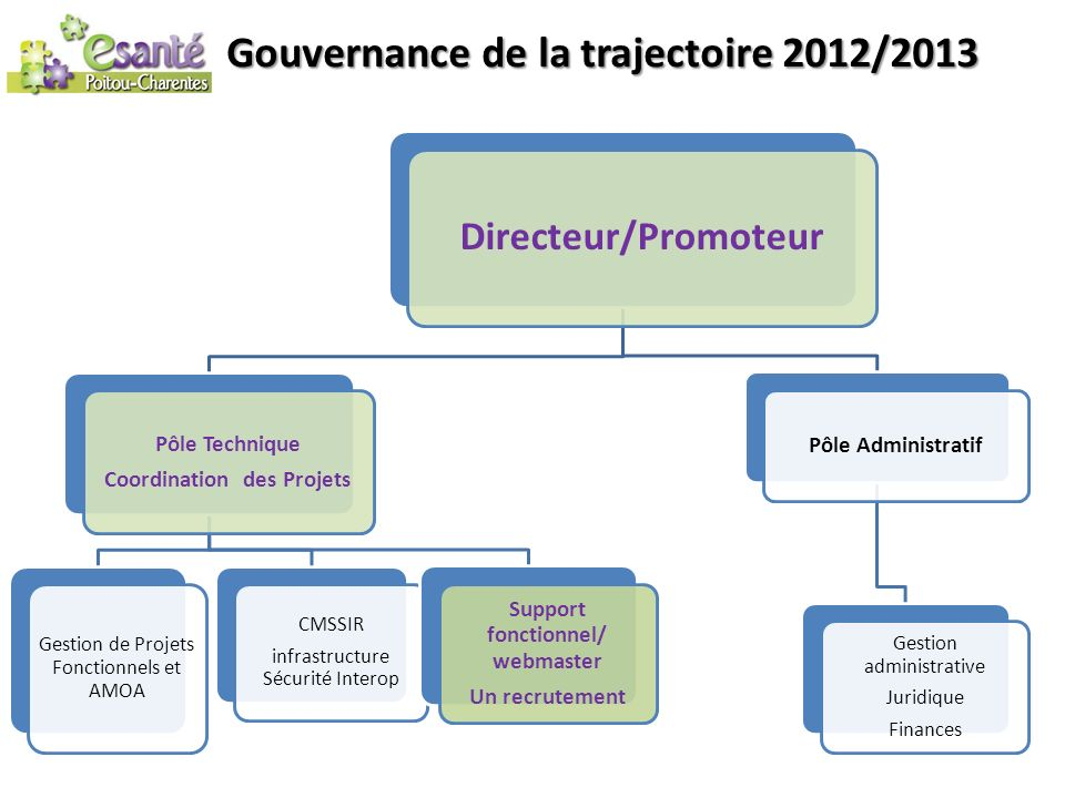 Gouvernance 2014/2016 Direction Pôle Technique Coordination des Projets Gestion de Projets Fonctionnels et AMOA: 2ETP Projets infrastructure Sécurité Interop: 1 ETP Support fonctionnel/ webmaster: 3ETP (2 ETP Pôle Promotion: 1ETP CommunicationPromotion Pôle Administratif Gestion administrative Juridique Finances