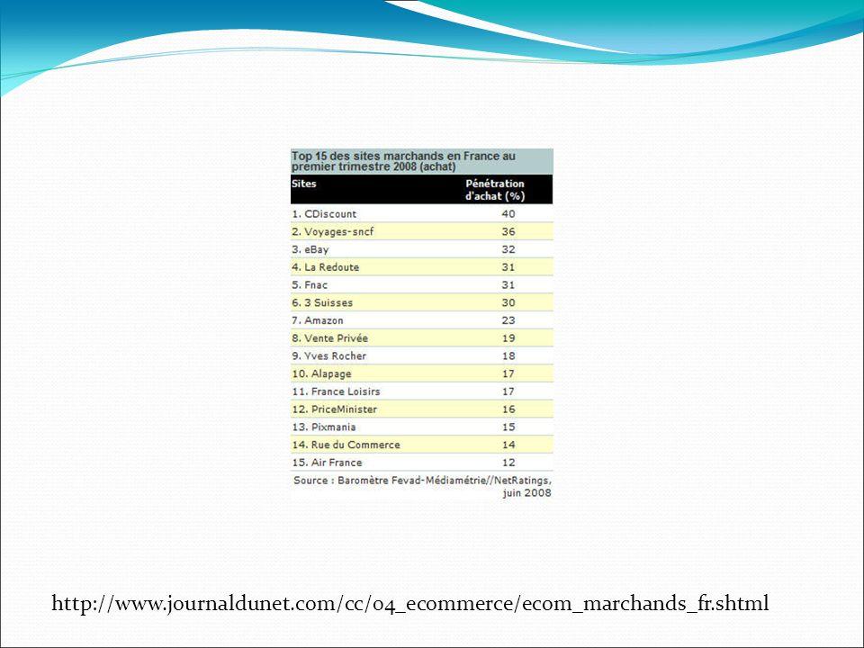 http://www.journaldunet.com/cc/04_ecommerce/ecom_marchands_fr.shtml