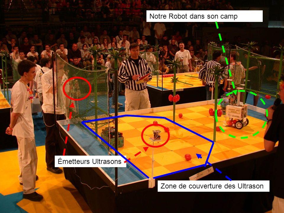 Émetteurs Ultrasons Zone de couverture des Ultrason Notre Robot dans son camp