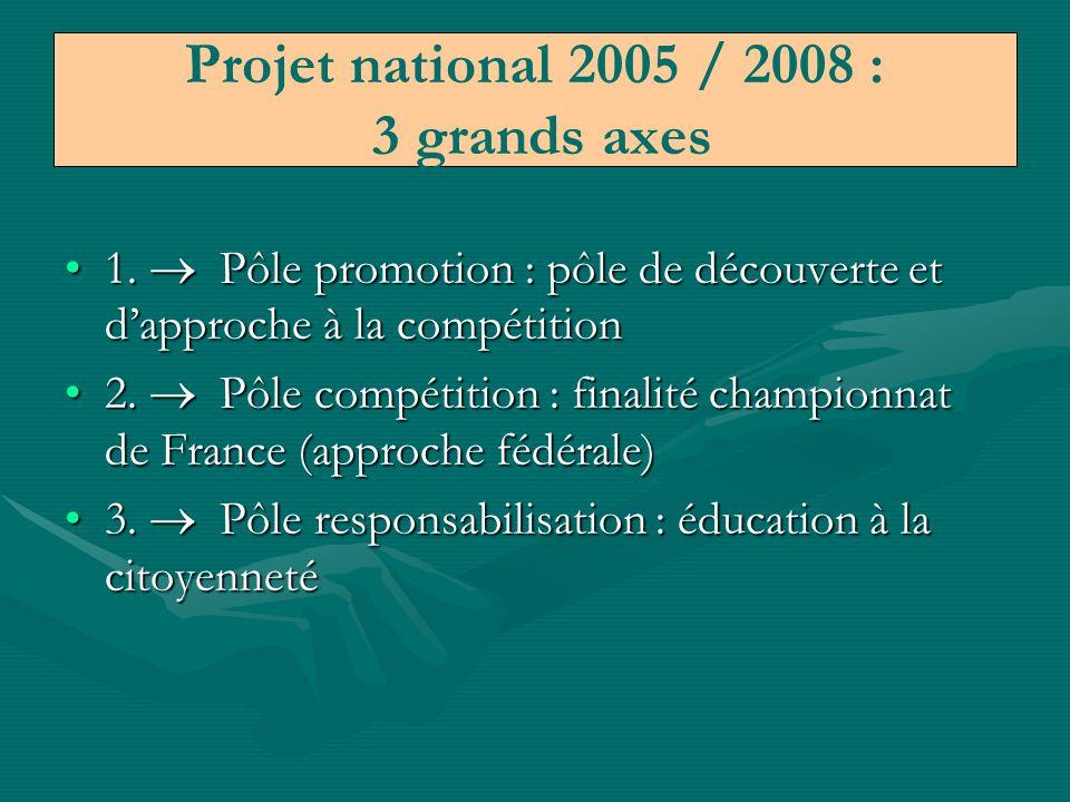 1.Offrir la pratique du sport à tous les élèves1.