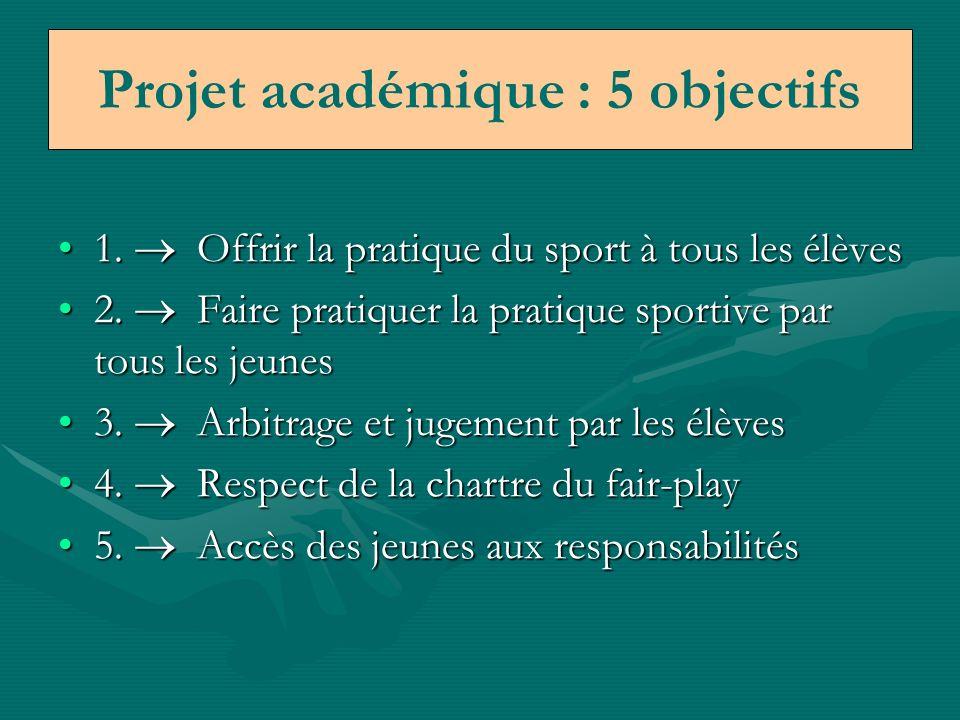 1.Ne concevoir la pratique dactivité quen équipe1.