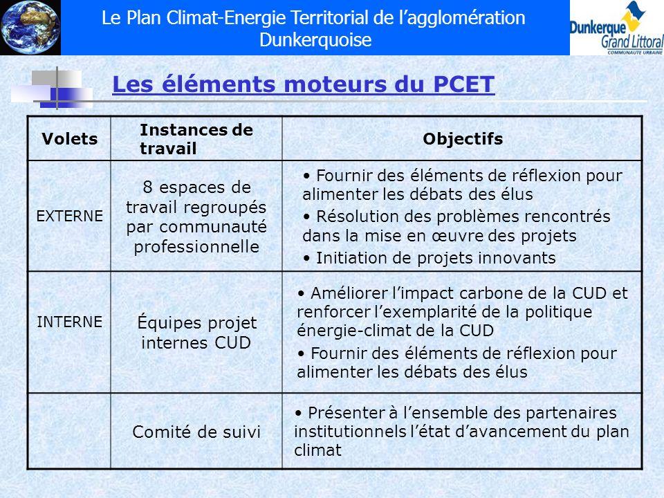 Le Plan Climat-Energie Territorial de lagglomération Dunkerquoise Les éléments moteurs du PCET Volets Instances de travail Objectifs EXTERNE 8 espaces