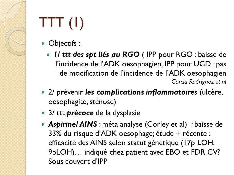 TTT (1) Objectifs : 1/ ttt des spt liés au RGO ( IPP pour RGO : baisse de lincidence de lADK oesophagien, IPP pour UGD : pas de modification de lincid