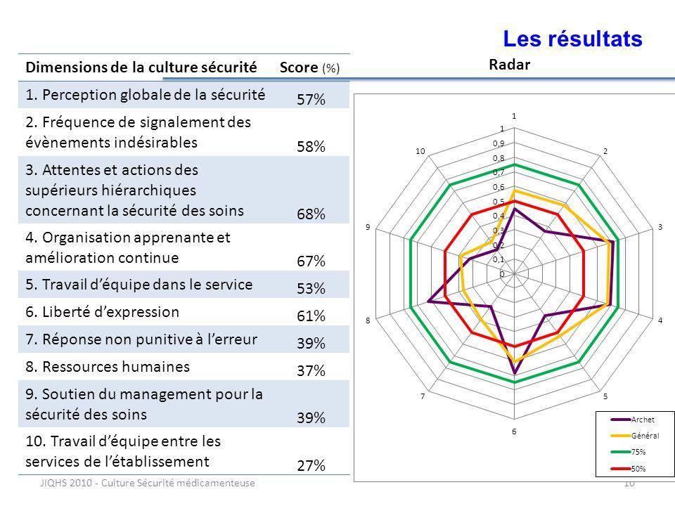 JIQHS 2010 - Culture Sécurité médicamenteuse10 Les résultats Dimensions de la culture sécuritéScore (%) 1. Perception globale de la sécurité 57% 2. Fr