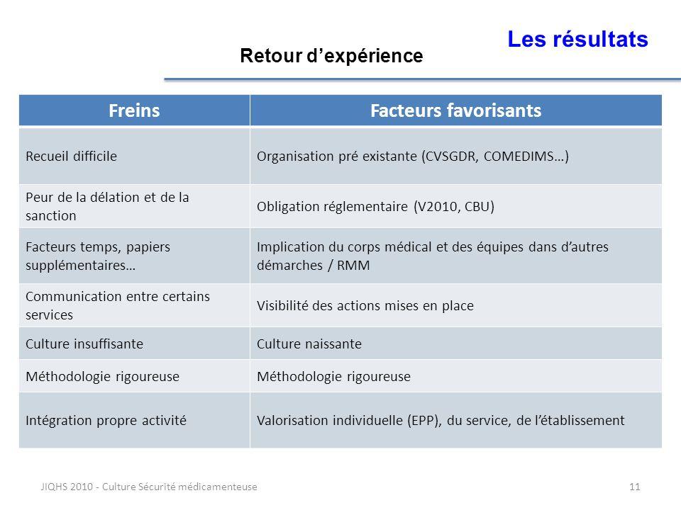 JIQHS 2010 - Culture Sécurité médicamenteuse11 Les résultats FreinsFacteurs favorisants Recueil difficileOrganisation pré existante (CVSGDR, COMEDIMS…
