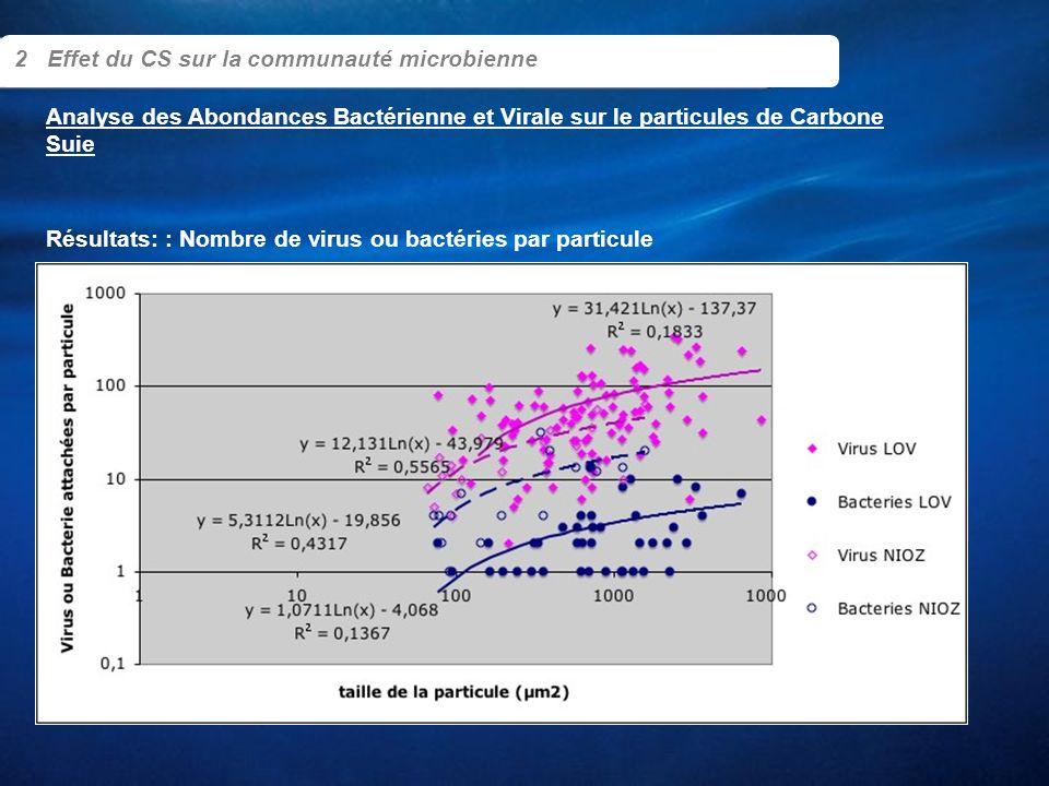 Résultats: : Nombre de virus ou bactéries par particule 2 Effet du CS sur la communauté microbienne Analyse des Abondances Bactérienne et Virale sur l