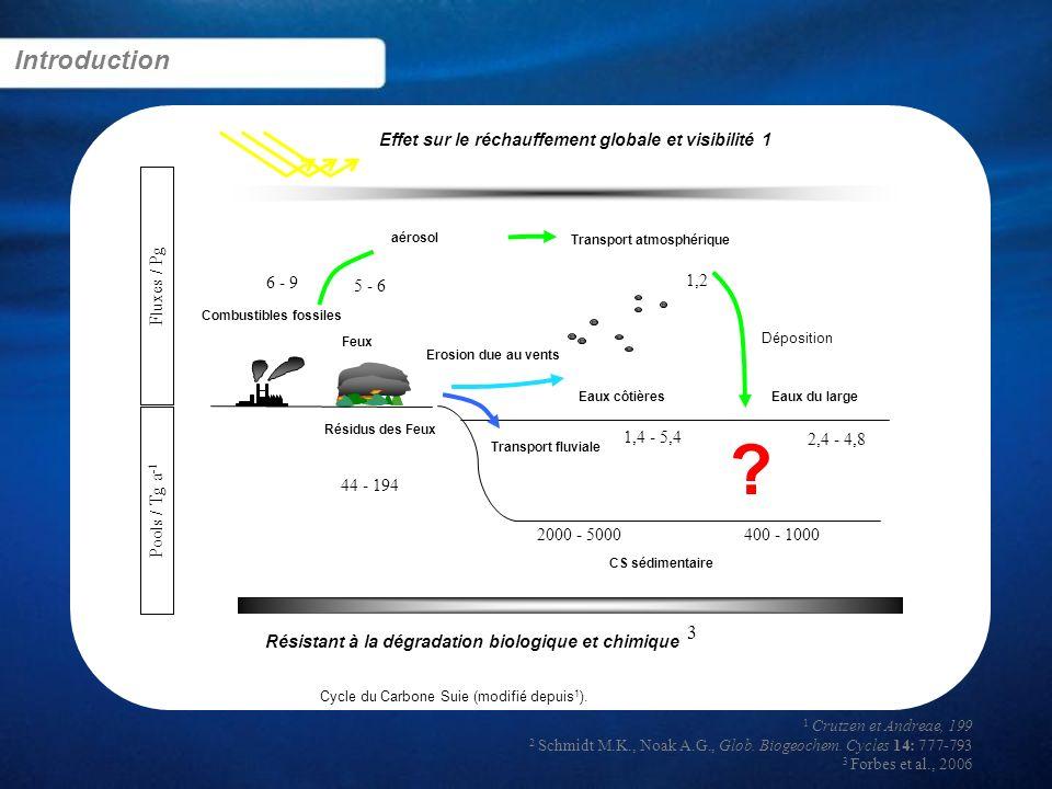 Cycle du Carbone Suie (modifié depuis 1 ). 400 - 1000 aérosol Combustibles fossiles 6 - 9 5 - 6 44 - 194 Transport atmosphérique Déposition CS sédimen