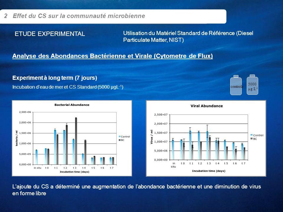 Analyse des Abondances Bactérienne et Virale (Cytometre de Flux) 2 Effet du CS sur la communauté microbienne Incubation deau de mer et CS Standard (50