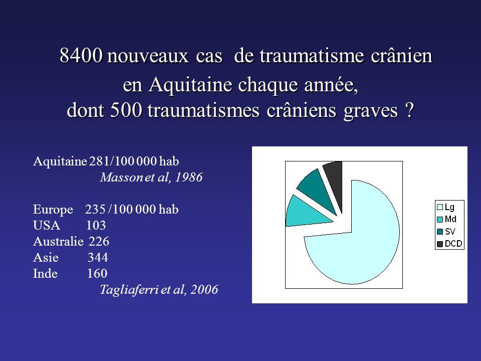 8400 nouveaux cas de traumatisme crânien en Aquitaine chaque année, dont 500 traumatismes crâniens graves .