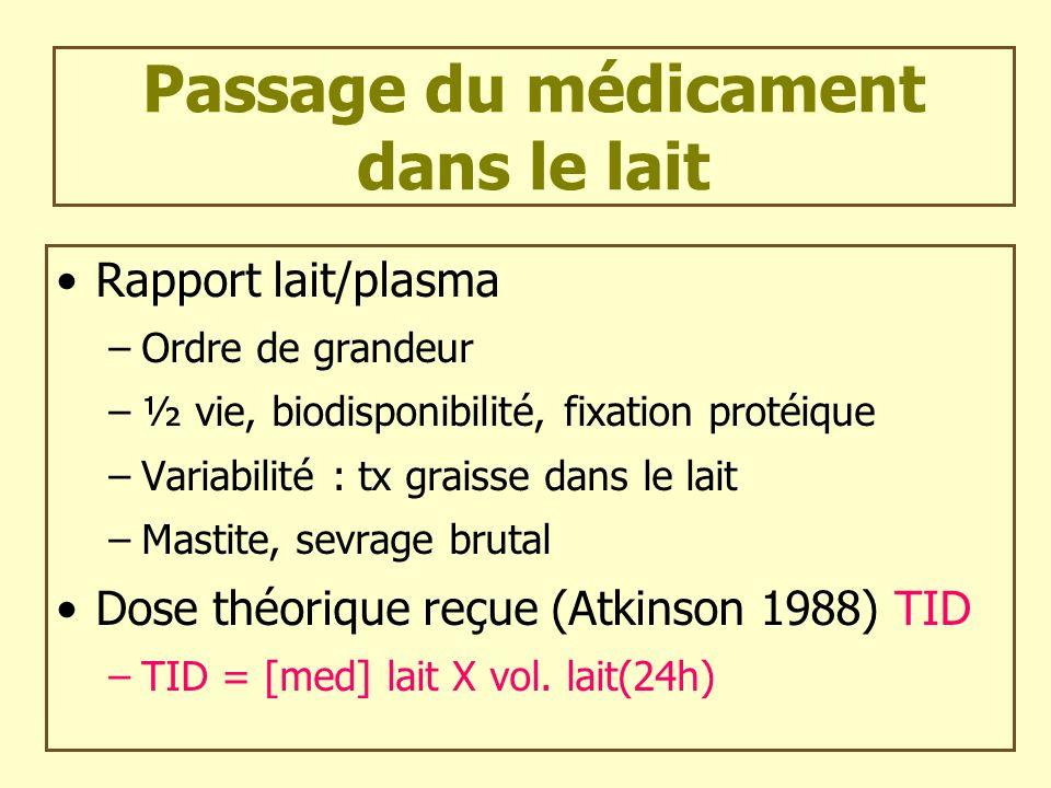 Passage du médicament dans le lait Rapport lait/plasma –Ordre de grandeur –½ vie, biodisponibilité, fixation protéique –Variabilité : tx graisse dans