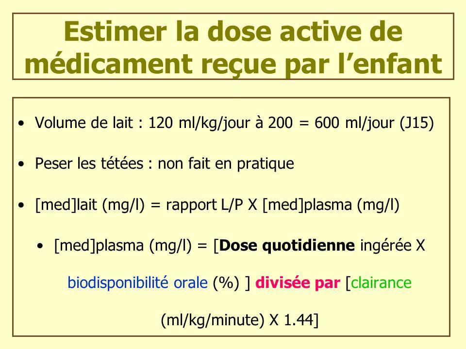 Estimer la dose active de médicament reçue par lenfant Volume de lait : 120 ml/kg/jour à 200 = 600 ml/jour (J15) Peser les tétées : non fait en pratiq