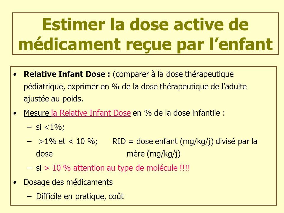 Estimer la dose active de médicament reçue par lenfant Relative Infant Dose : (comparer à la dose thérapeutique pédiatrique, exprimer en % de la dose